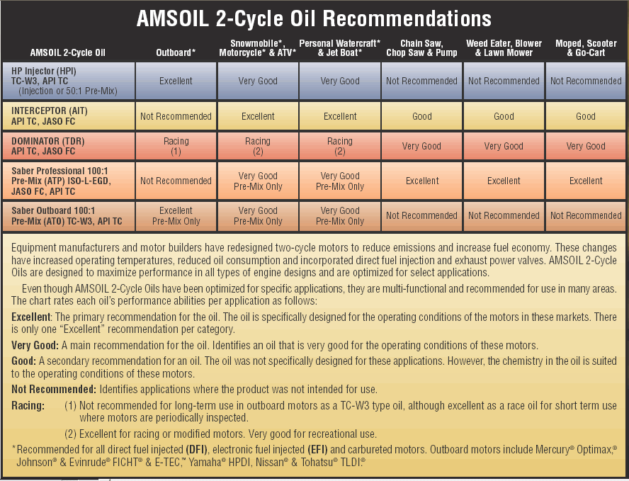 Synthetic Oil Comparison